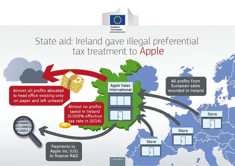 Apple in Europe
