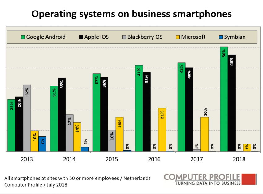 Besturingssysteem op zakelijke smartphones