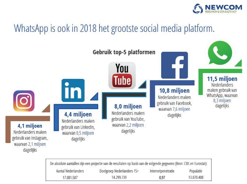 52178ed15fc8bc Social media in Nederland  de populairste en sterkst groeiende ...