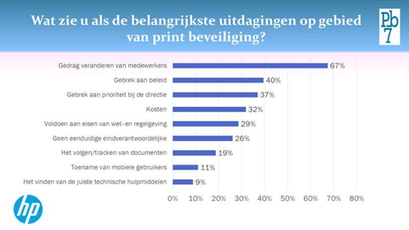 grafiek veilig printen