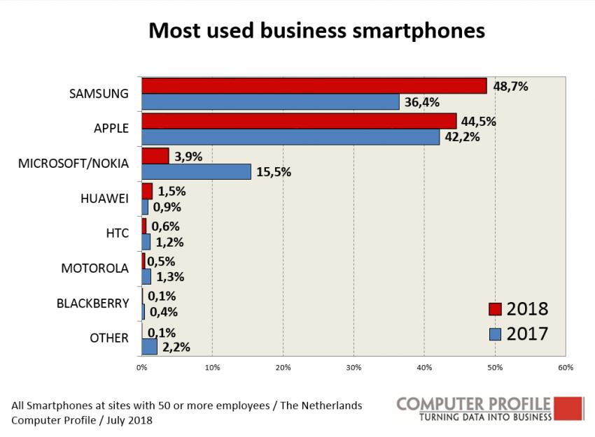 Meest gebruikte zakelijke smartphones