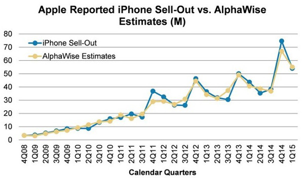 Apple iPhone sell-out vs estimate