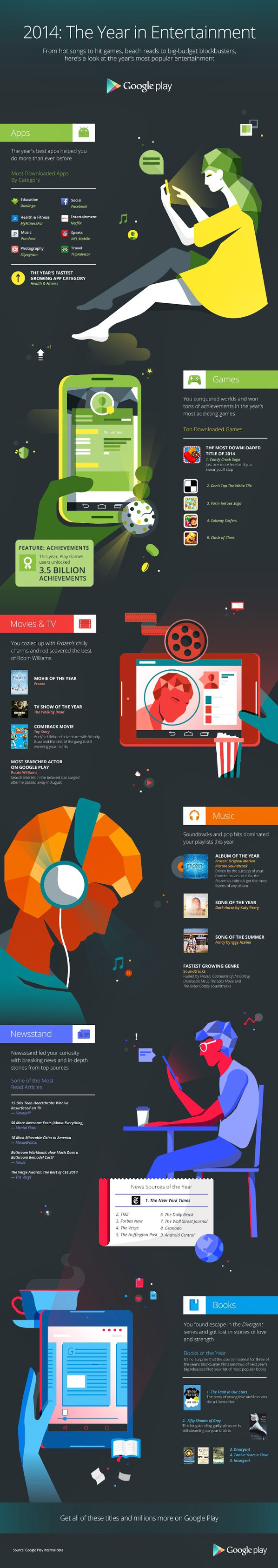 Google Play 2014 infographic