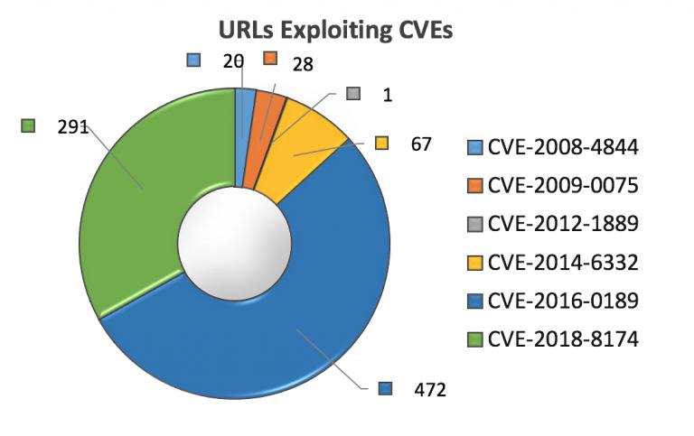 Grafiek analyse virussen door oude software