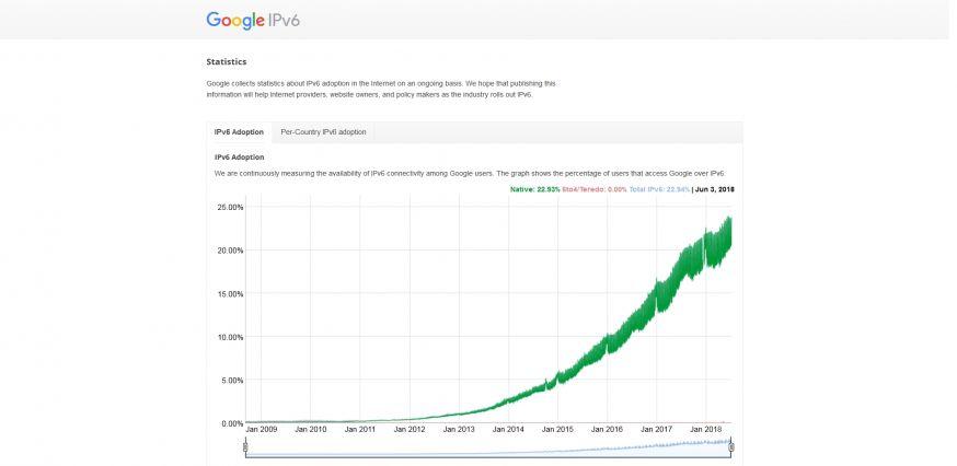 Grafiek groei IPv6
