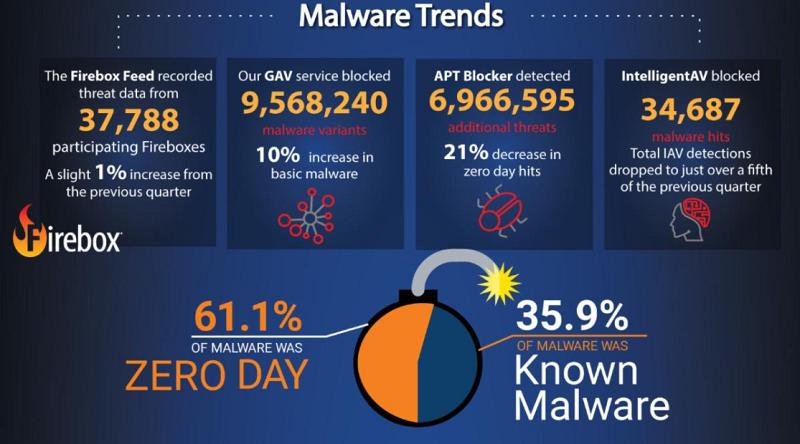 malware, https-versleuteling, https, WatchGuard, Internet Security Report, WatchGuard Technologies