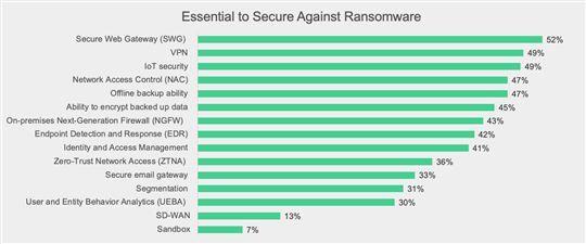 onderzoek, rapport, fortinet, ransomware, cyberbeveiliging, security