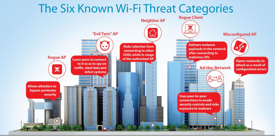 The Six Known Wi-Fi Threat Categories | WatchGuard