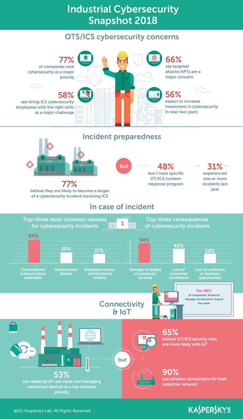 The State of Industrial Cybersecurity 2018
