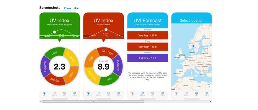 UV-index als handige cirkeldiagram